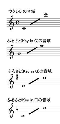 ウクレレの音域と「ふるさと」の各キーにおける音域