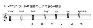 ダイアトニック・コード(Diatonic Chord)4和音